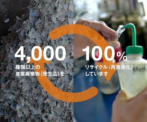4000種類以上の産業廃棄物(発生品)を100%リサイクル(再資源化)しています