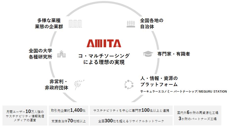 amita_concept_value.png
