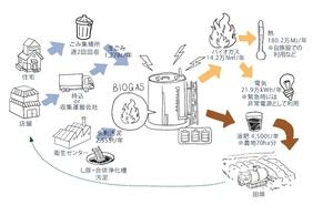 biogas_recycling_model.jpg