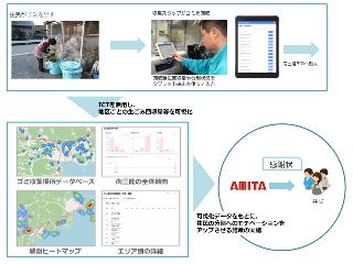 アミタは、宮城県南三陸町の資源循環の高度化に向け、NECソリューションイノベータとICTを用いた「生ごみ分別の参加状況可視化実験」を8/20から共同実施します。