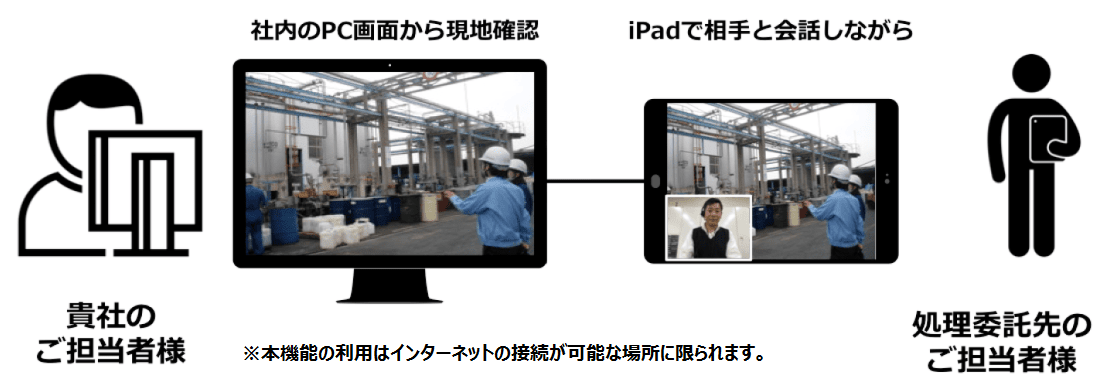 http://www.amita-net.co.jp/news/images/SMART_genchikakunin-02.png