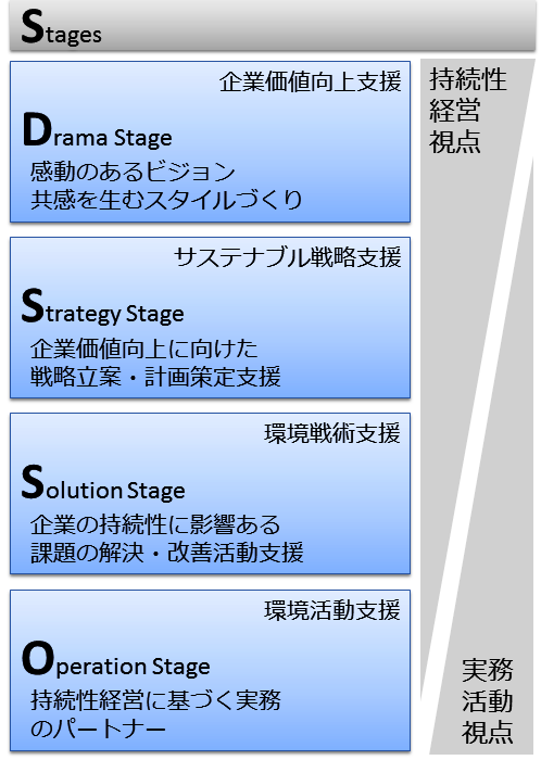 http://www.amita-net.co.jp/news/images/The_Sustainable_Stage1.png