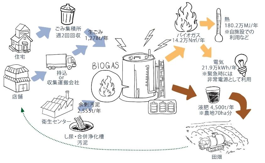http://www.amita-net.co.jp/news/images/biogas_recycling_model.jpg
