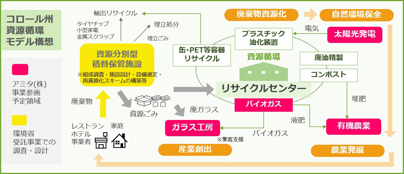 https://www.amita-net.co.jp/news/model_koror.png