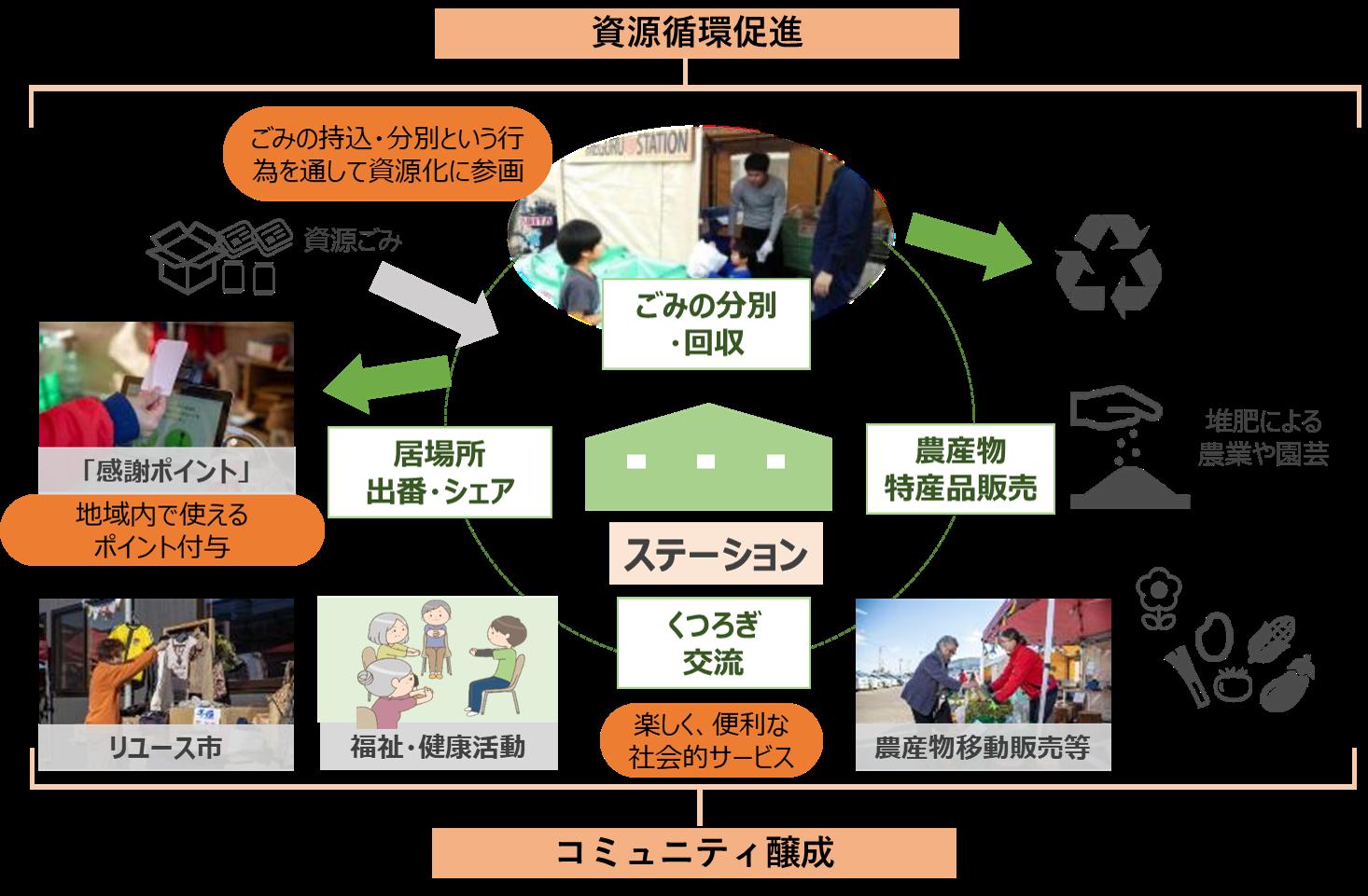 アミタ(株)、NECソリューションイノベータ(株)は、12/20より、奈良県生駒市にて「日常の『ごみ出し』を活用した地域コミュニティ向上モデル事業」の実証実験を共同で開始します。