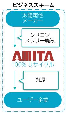 http://www.amita-net.co.jp/postfile/taiwan1.png