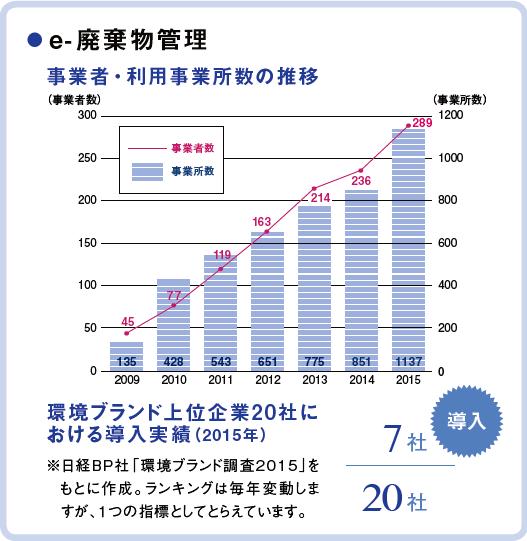 http://www.amita-net.co.jp/solution-operation/ewaste/ewaste2015.png